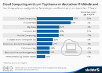 German IT-SME: The cloud on the sole lead! - Picture Blog