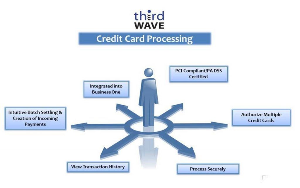 Certified Credit Card Processing for SAP Business One - auf Englisch