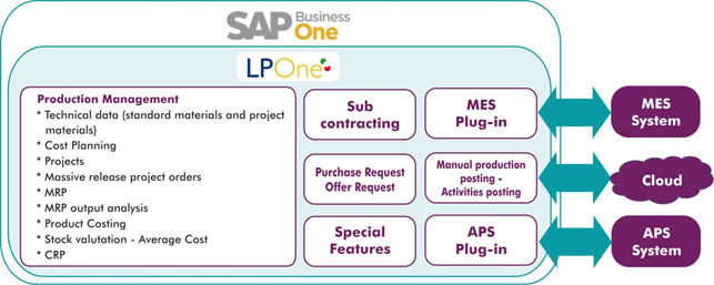 SAP Business One LPOne