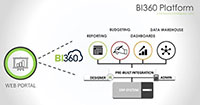 BI360: Reporting, Dashboards and budgeting live on SAP B1 - Picture Blog